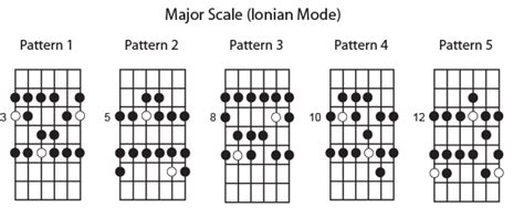 pattern c major scale major scale guitar lessons london music theory for