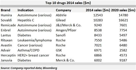 best list firstword lists the best selling drugs in 2014
