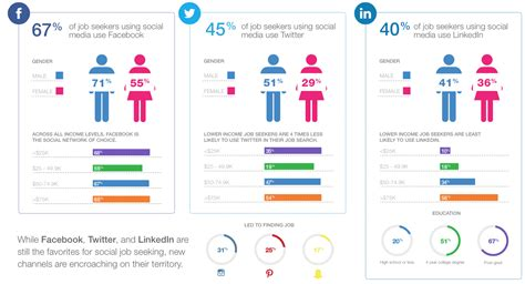 How To Search For On Social Media How Seekers Use Social Media And Mobile In 2015 Study