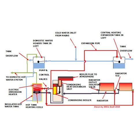 Heating System learn about a high efficiency central heating system and