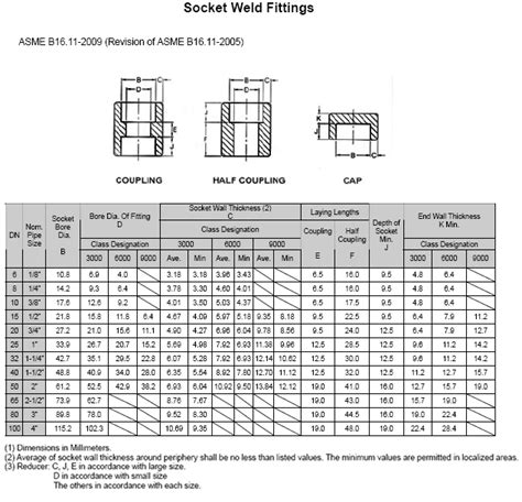 welded pipe fitting dimensions chart equal unequal