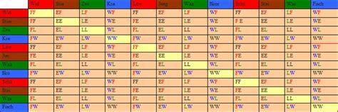 welche sternzeichen passen zusammen tabelle astrologische geomantie astrogeomantie was ist das