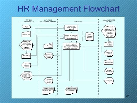 hr payroll process flowchart payroll process
