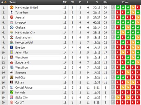 epl table man city man united are top of the premier league table for away