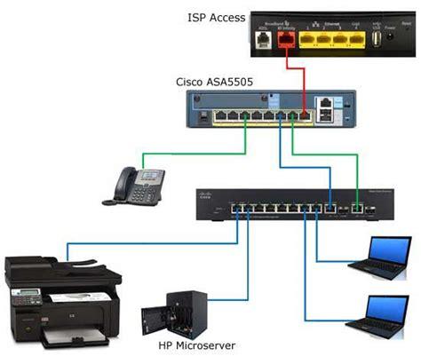 Small Home Office Network Setup Small Office Network Installation Cisco Small Medium