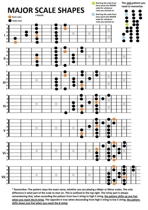 major scale pattern music theory guitar major scales shapes music pinterest guitars