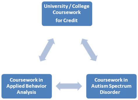 Aba Formal Credit College Coursework Vcu Autism Center For Excellence