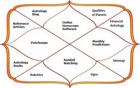 indian astrology 2015 free astrology free horoscope image gallery online vedic chart calculator