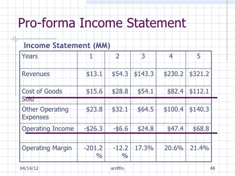 pro forma financial projections template pro forma income statement template construction company