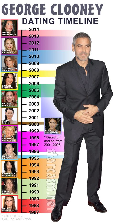 And George Clooney Might Be Dating photo george clooney s dating history timeline updated