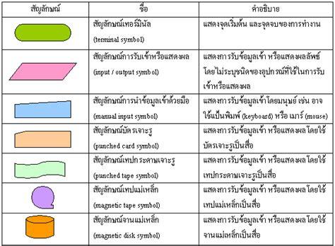 flowchart symbols in c ส ญล กษณ flowchart ส ญล กษณ รวมเอาไว มากท ส ด ท น