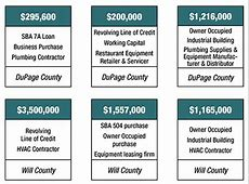 Commercial & Industrial Lending 2237 Sba