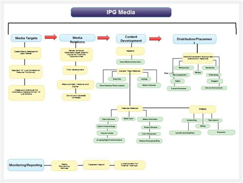 interactive organizational chart template sle chart templates 187 interactive organizational chart