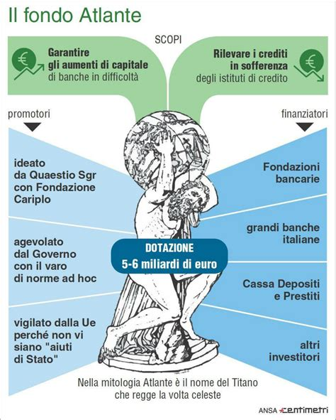 banche investimento italiane cos 232 il fondo atlante il post