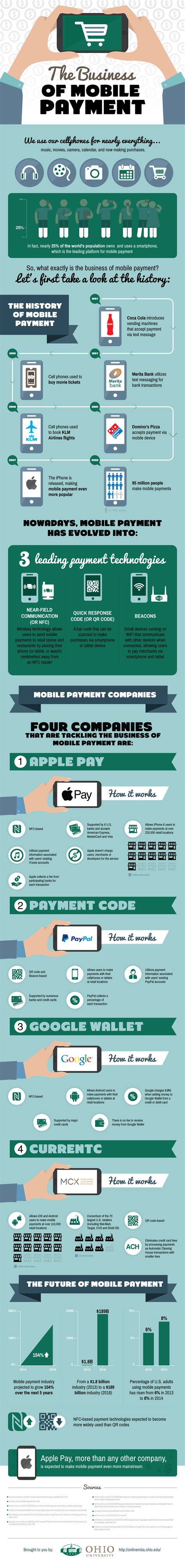 Ohio Mba Requirements by The Business Of Mobile Payment