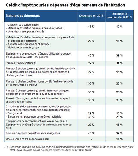 Credit Impot Formation Dirigeant Auto Entrepreneur Comment Declarer Credit Impot 2013 La R 233 Ponse Est Sur Admicile Fr