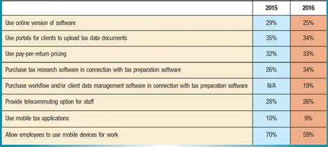 tax workflow software top choices in tax software the cpa journal