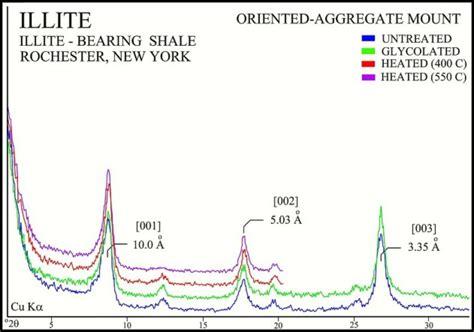 montmorillonite x ray diffraction pattern illite