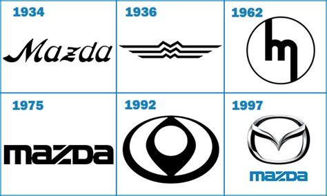 mazda logo history mazda logos