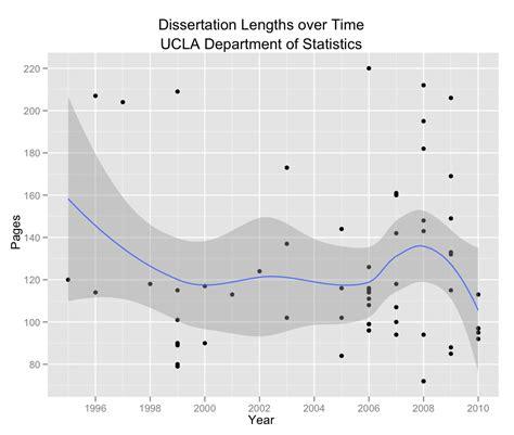 average length of dissertation average dissertation length words