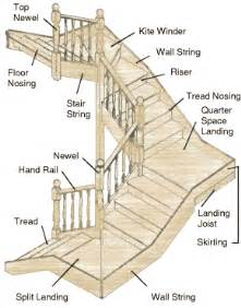 House Structure Parts Names Components Of Staircase And Their Details