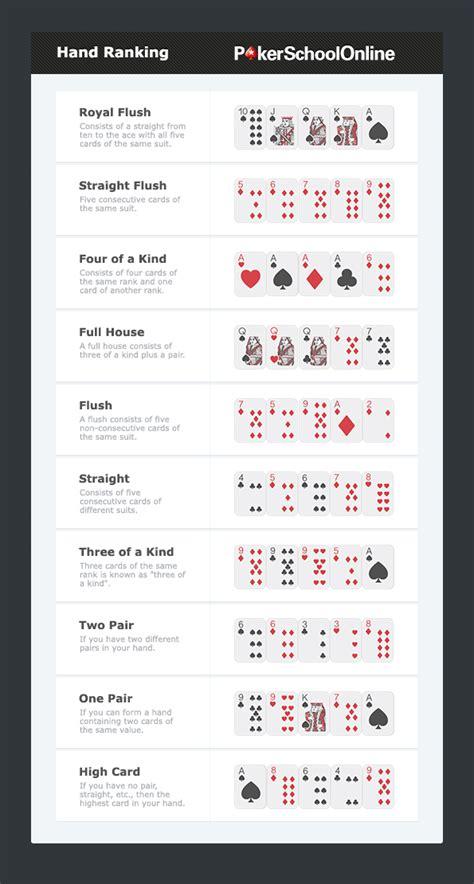 Poker Rangfolge   Reihenfolge der Poker Hände   IntelliPoker