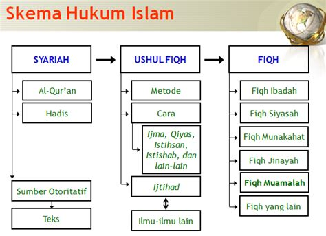 Hukum Dalam Islam 02 fiqh muamalah dalam kajian hukum islam islamic