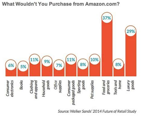 popular on amazon ecommerce trends top purchase drivers categories 2013