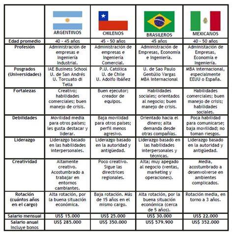 sueldos de la construccion perfiles y salarios de los gerentes de argentina y am 233 rica
