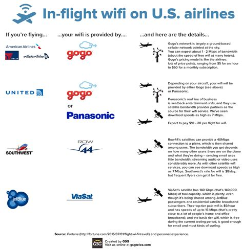 t mobile airline wifi mobile data at us airports and on major us airlines