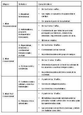 Piaget, estadios de desarrollo moral   Teorias de la