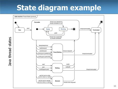 state diagram exle cse 403 lecture 9 uml state diagrams reading ppt