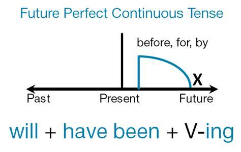 future perfect progressive pattern будущее совершённое длительное время в английском языке