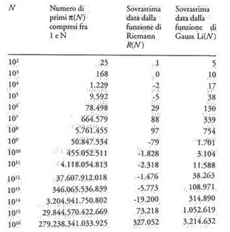 tavola di gauss i numeri primi