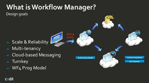 workflow persistence exle workflow manager a technical overview sam vanhoutte