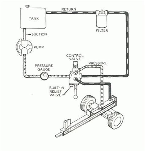 log splitter hydraulic valve diagram log splitter design hydraulic easy wooden spice rack