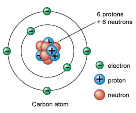 diagram of the structure of an atom atom diagram universe today
