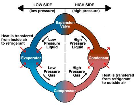 air conditioner cycle diagram refrigeration cycle refrigeration air conditioner