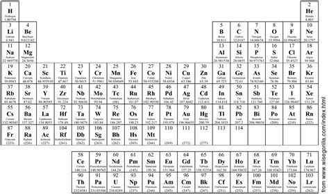 printable periodic table aqa virtual learning at paignton community and sports college