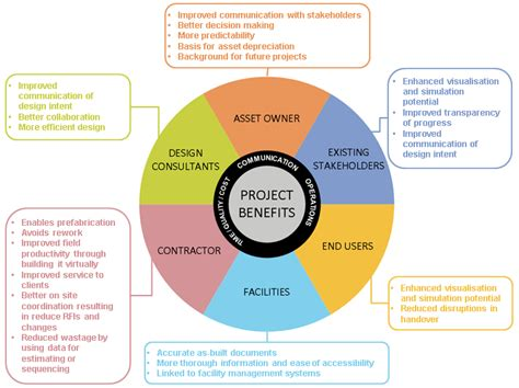 design management advantages bim project benefits building information modelling bim