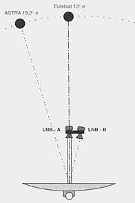 doppio illuminatore parabola multifeed antena 80 cm forumul softpedia