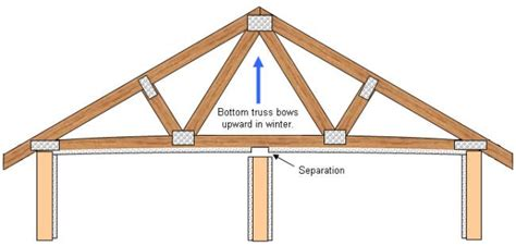 Free A Frame House Plans by Truss Uplift This Is Drywall