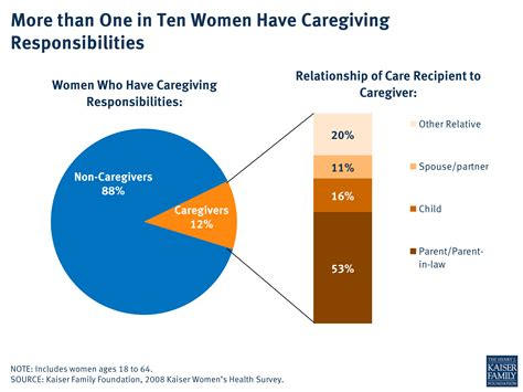 more than one in ten caregiving