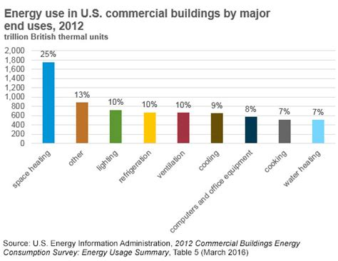 highest energy consumers in the world energy use in commercial buildings energy explained