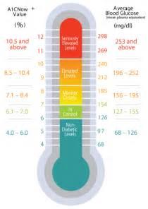 Home Decor Stores Nz a1c measuring chart definition of 171 a1c 187 diet pinterest