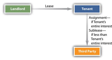 section 37 planning act transfer of landlord s or tenant s interest