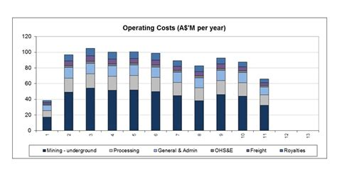 annual cost of a capital operating costs panoramic resources