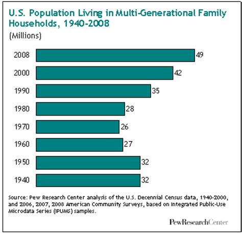 household trends the return of the multi generational family household