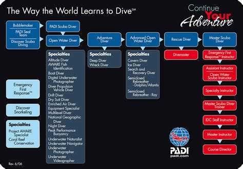 dive certifications recreational diving certifications scuba mexico by