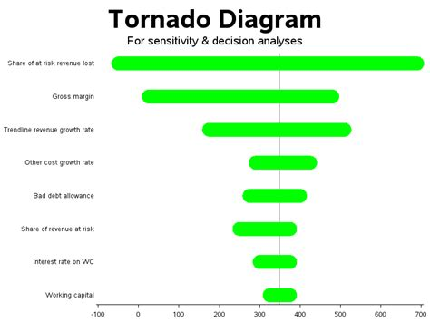 parts of a tornado diagram sas graph tornado diagram